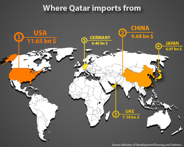 Qatars main import partners qatar trade world of maps 5 countries qatar imports from the most gumiabroncs Images