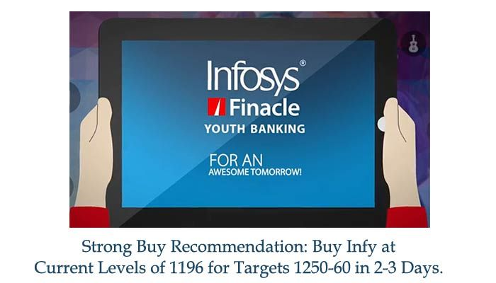Stock In Focus Infy We Recommend Strong Buy For Infy At Current Levels Of 1196 For Targets 1250 60 In 2 3 Da Business Solutions Share Prices Revenue Growth