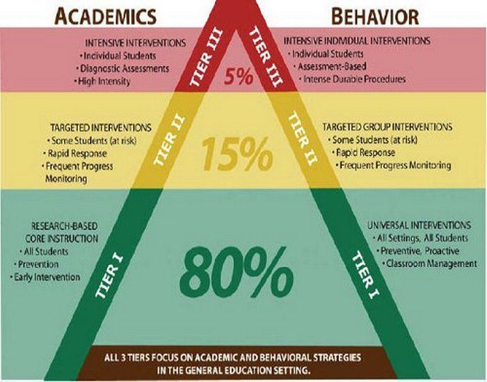 PBIS - Positive Behavior Interventions and Supports PBIS - behavior intervention plan