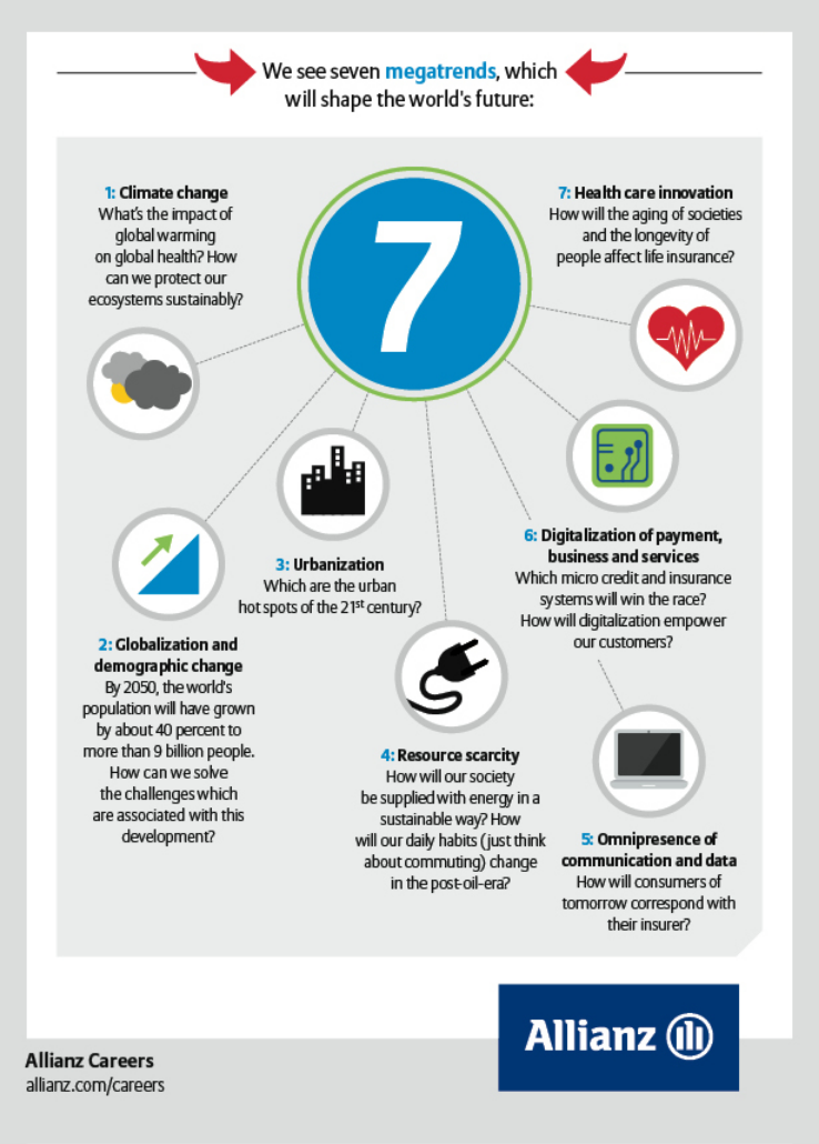 Seven Megatrends, which will shape the world's future 1 ...