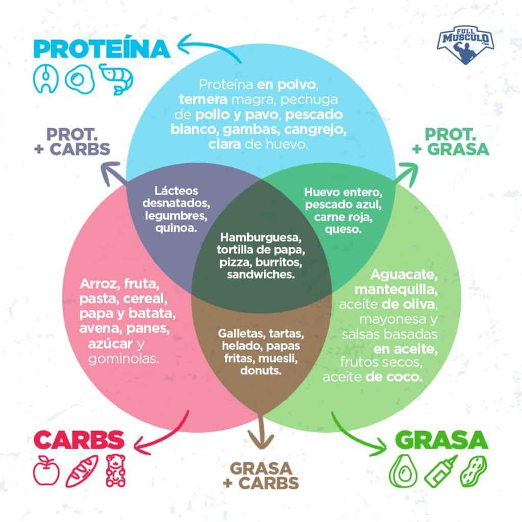 dieta basada en proteinas para mujeres