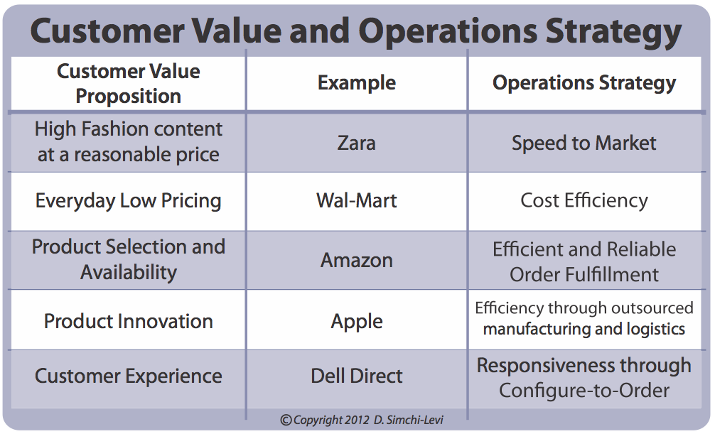 Blog Ops Rules Supply Chain Optimization Supply Chain