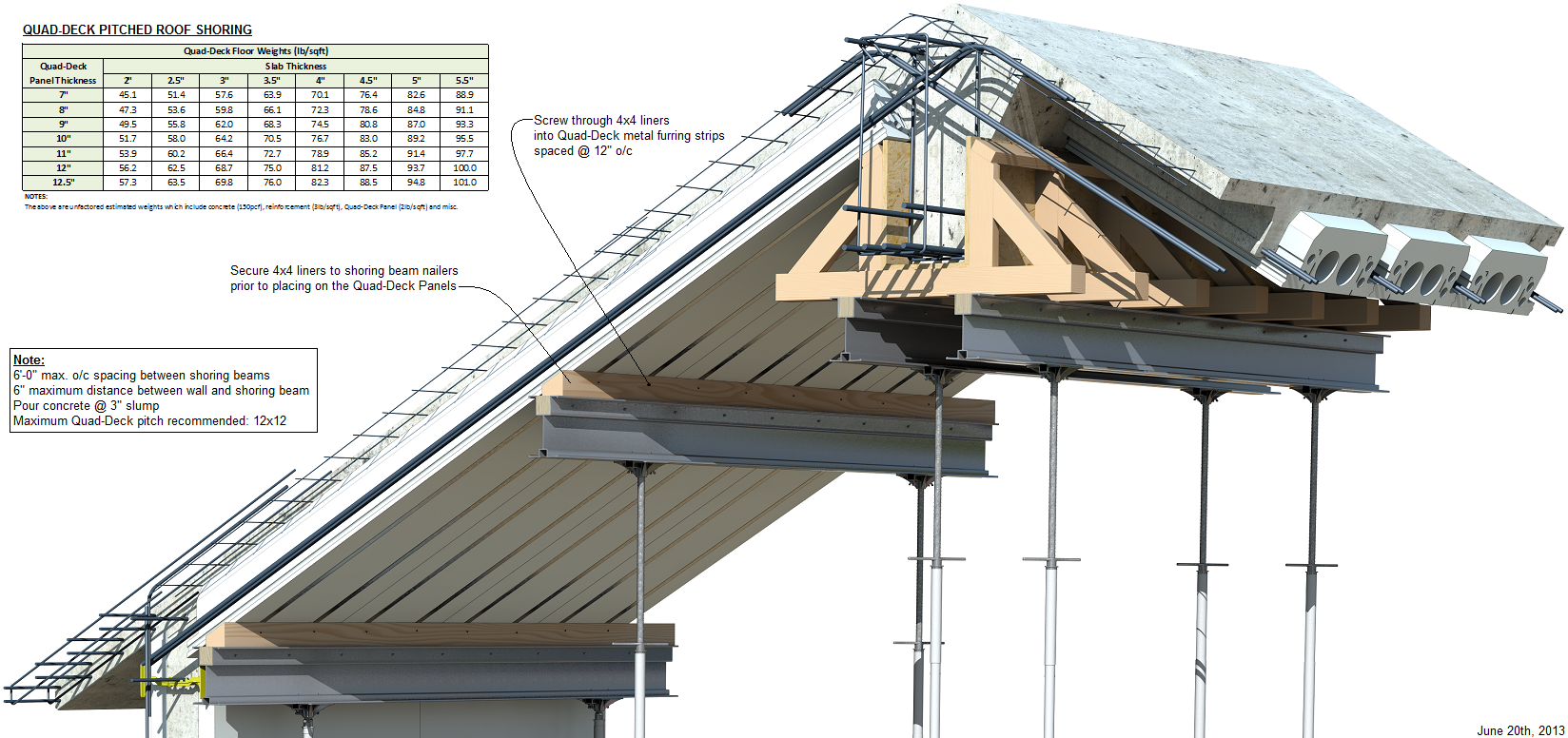 Icf T Beam Pitched Roof With Shoring