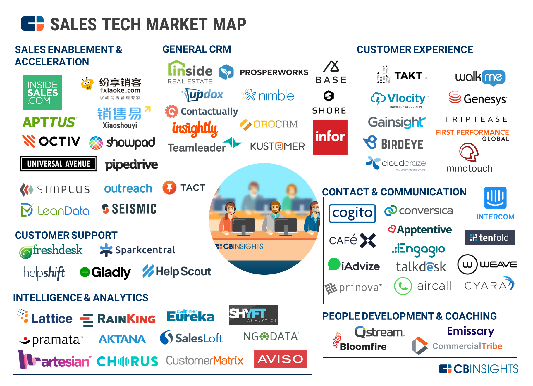 71 Market Maps Covering Fintech, CPG, Auto Tech
