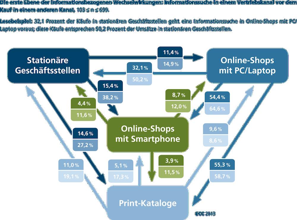 Ecc Multi Channel Abb 07 Erste Ebene Der Informationsbezogenen Wechselwirkungen D Infografik Native Advertising Influencer Marketing