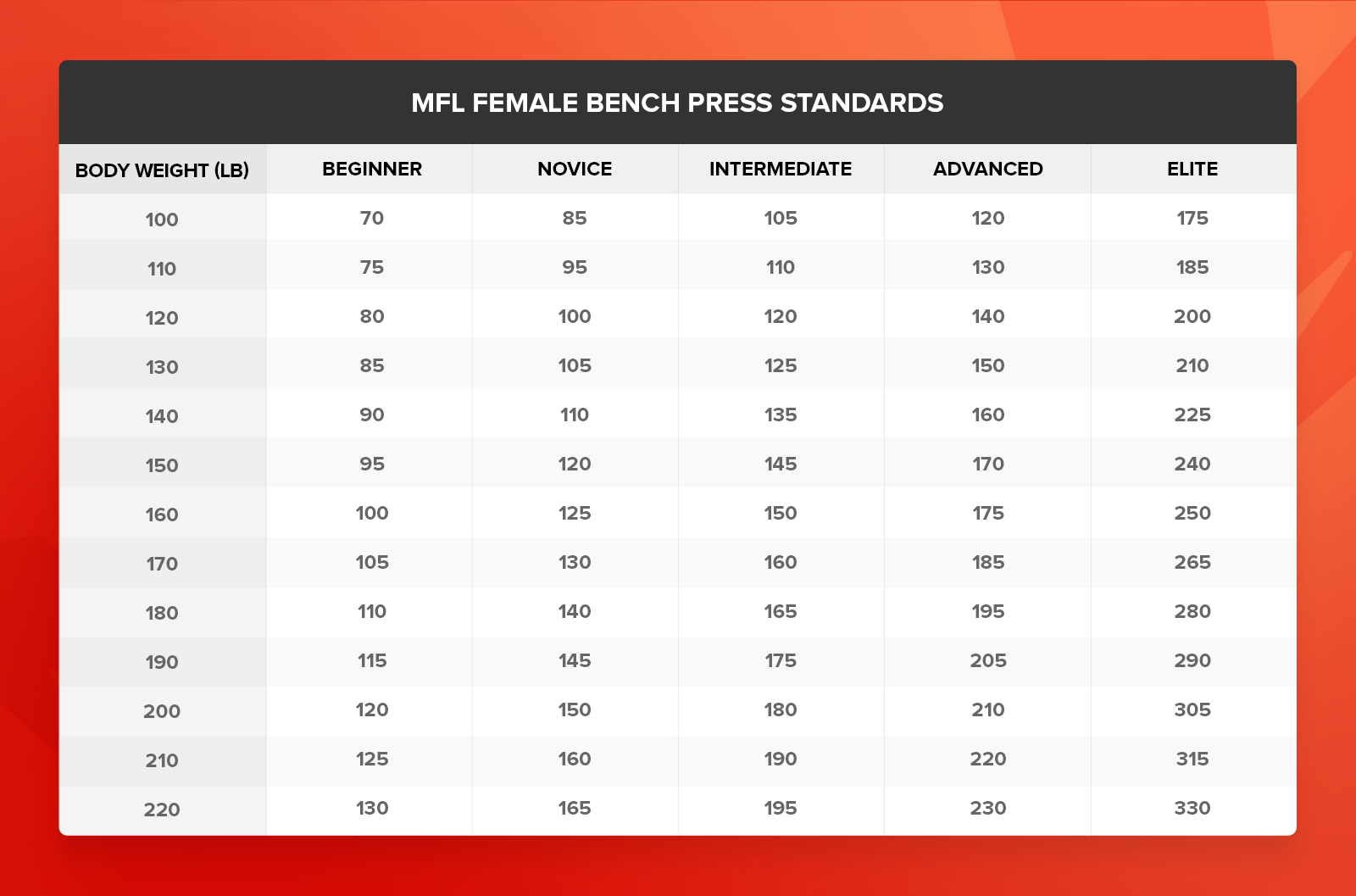 Female Strength Standards Bench Press Strength Chest Muscles Bench Press