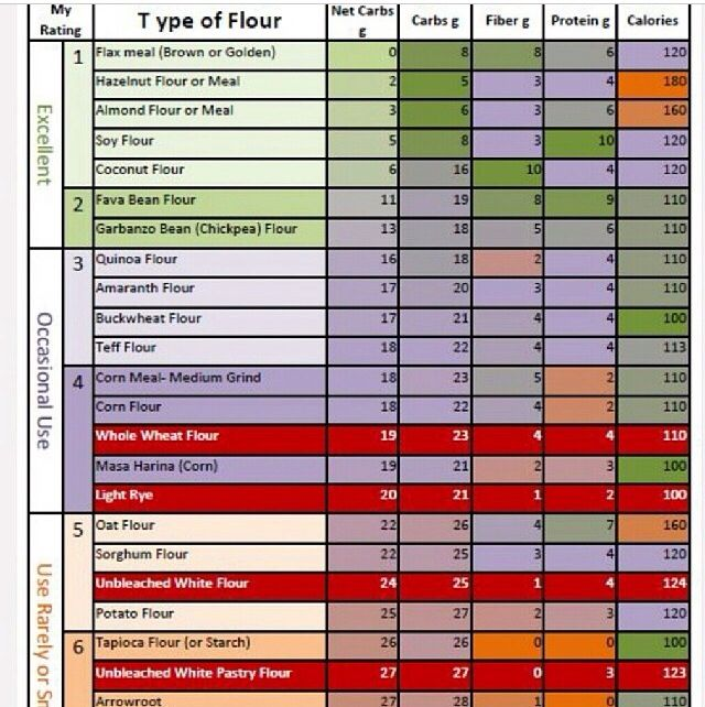 Gluten Free Flour Comparison Chart Gluten Free Flour Low Carb Flour Foods With Gluten