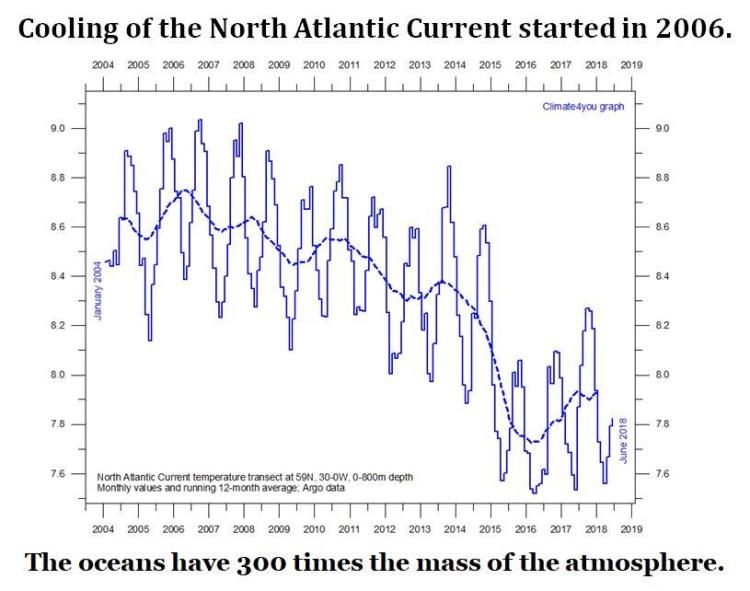 Stop The Climate Stupidity Climates Global Warming Solar Activity