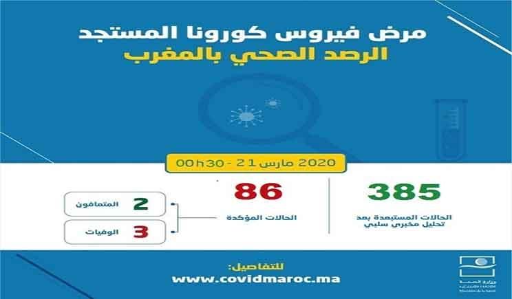 وزارة الصحة حصيلة امس الجمعة 23 حالة إصابة جديدة بفيروس كورونا المستجد بالمغرب والقائمة ترتفع إلى86 حالة Health Emergency News