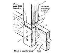 Precision-fit deck posts