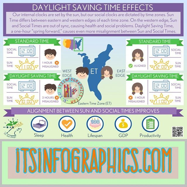 #Infographics #infographic About How Much #Daylight
