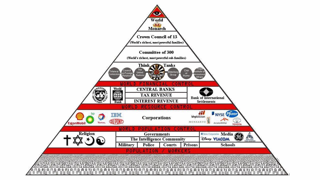 Gli Arcani Supremi (Vox clamantis in deserto - Gothian): Il Consiglio dei Tredici e il Comitato dei Trecent...