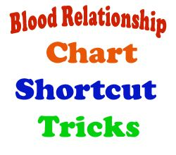 FREE Study materials For Competitive Exams: Blood Relation Shortcuts for Competitive exam