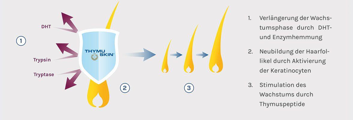 Hormonbedingter #Haarausfall und wie man(n) damit umgeht