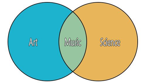 Art Music Science Venn Diagram Science Songs Pinterest