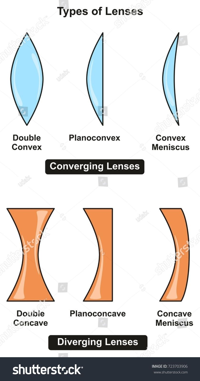 Types Of Lenses Infographic Diagram Including Converging And Diverging With Sub Types For Each Of Them For Opt Aesthetic Template Infographic Science Education