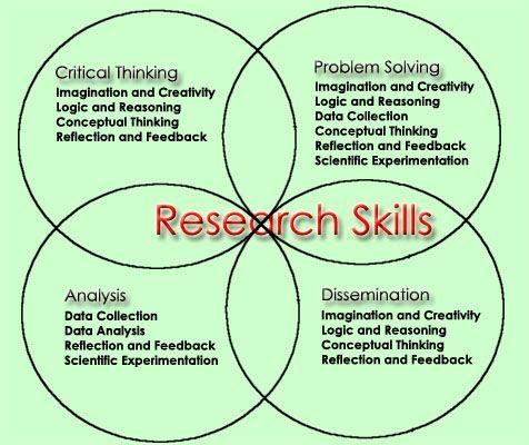 Researchskills