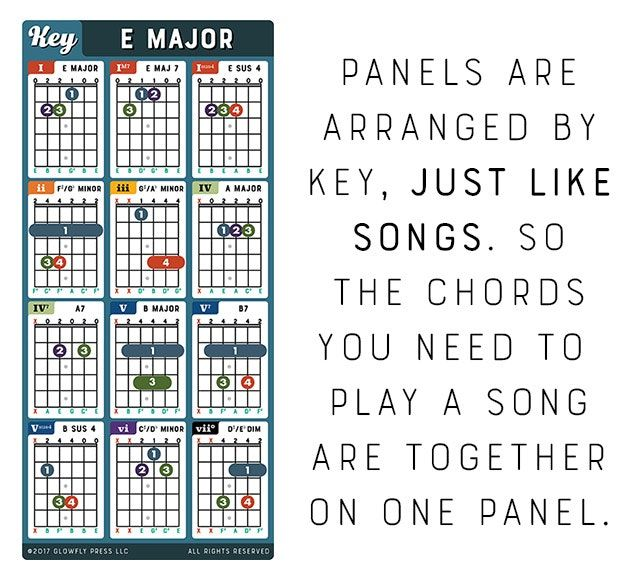 Innovative Chord Charts For Guitar Banjo Mandolin And Ukulele