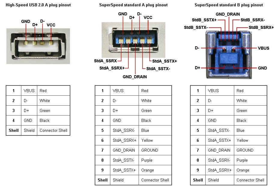 4 wire usb wiring diagram image result for usb a pin out | computers in 2019 | usb ...