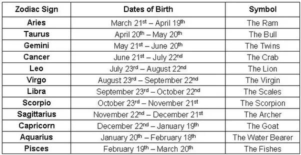 born 19 january sagittarius horoscope