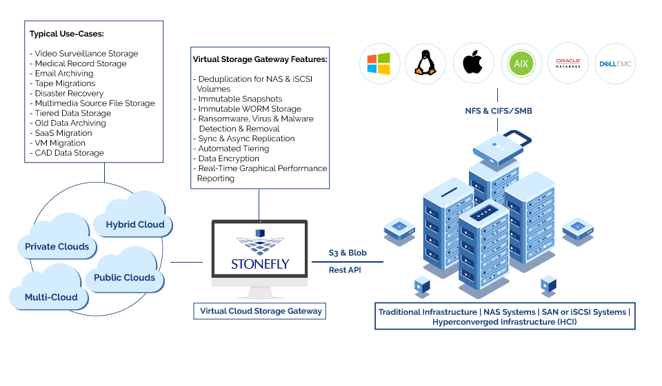 Azure Aws Cloud Gateway With Anti Ransomware By Stonefly In 2020 Clouds Disaster Recovery Cloud Storage