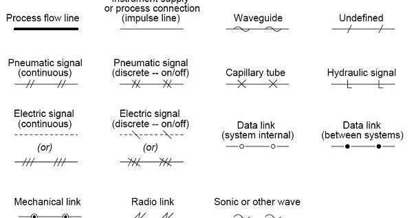 An Overview Of The Common Symbols Of Control Signals Piping Connections Instrumen Control Engineering Piping And Instrumentation Diagram Process Flow Diagram