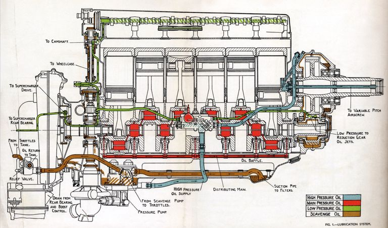Rolls-Royce Merlin V12 aero engine lubrication diagram in 2020 | Rolls  royce, Rolls royce merlin, PackardPinterest