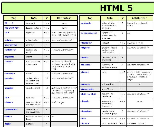 Cheat Sheets For Web Html5 Jquery Learn To Code Css Cheat Sheet Html For Beginners