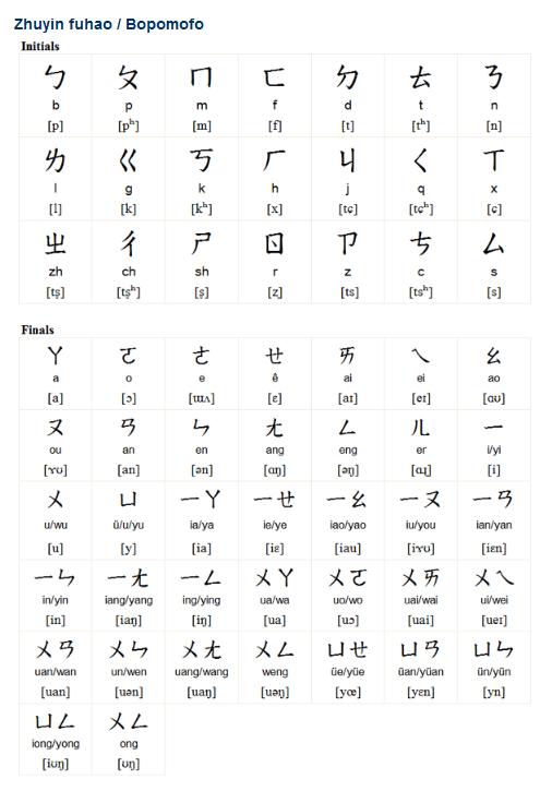 Zhuyin Fuhao Bopomofo Is A Phonetic Script