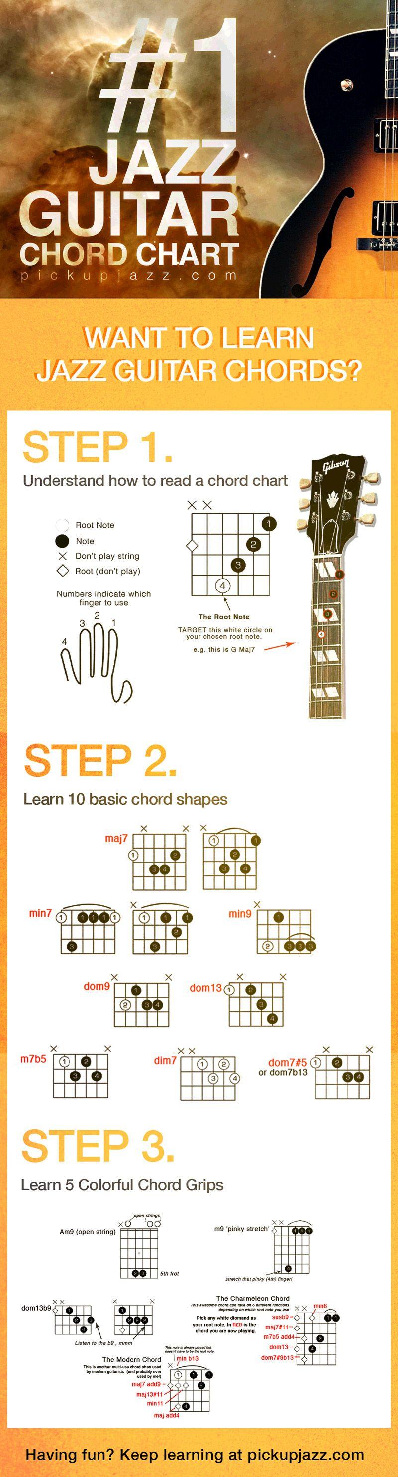 Jazz Guitar Chord Chart From Pickupjazz Jazzguitar D B