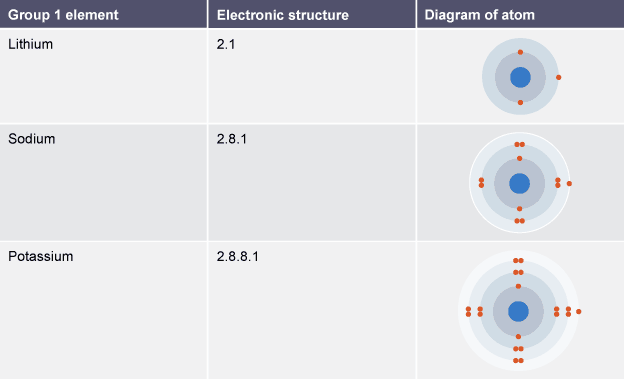 Table showing the electronic structure and atomic diagram for group bbc bitesize gcse chemistry single science group 1 the alkali metals revision 3 urtaz