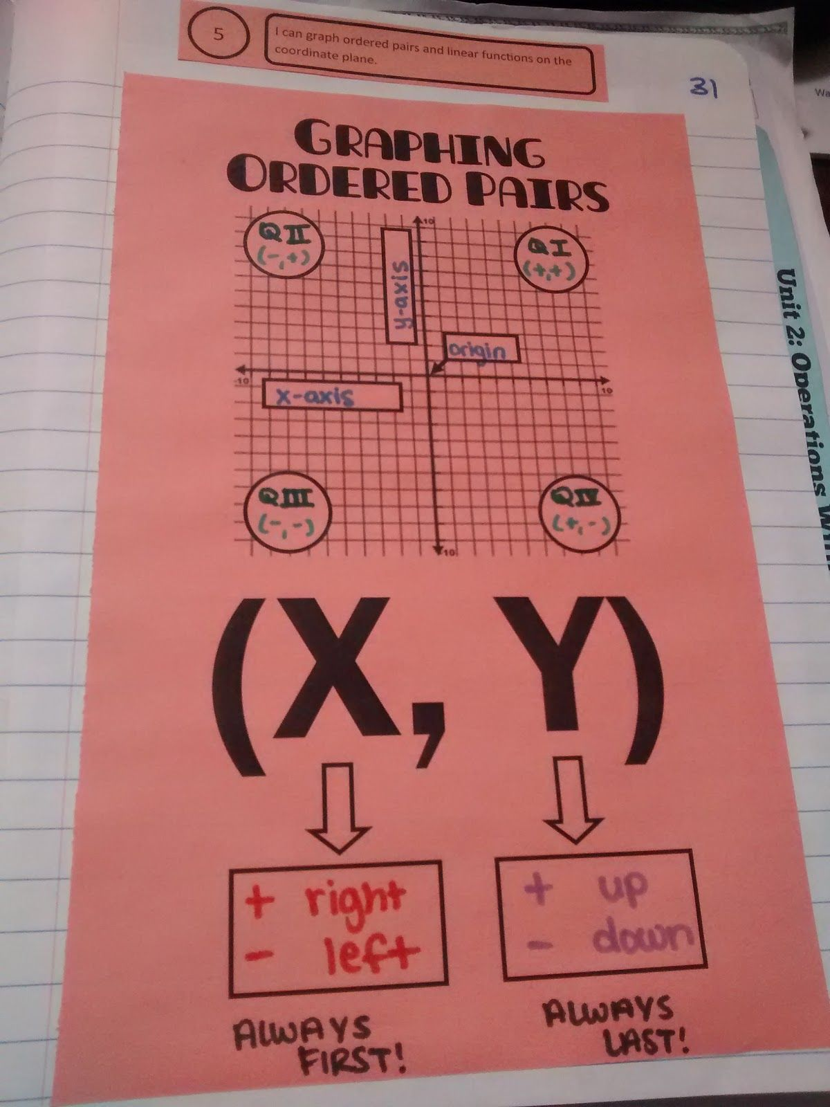 Math Love Graphing Ordered Pairs And Linear Functions