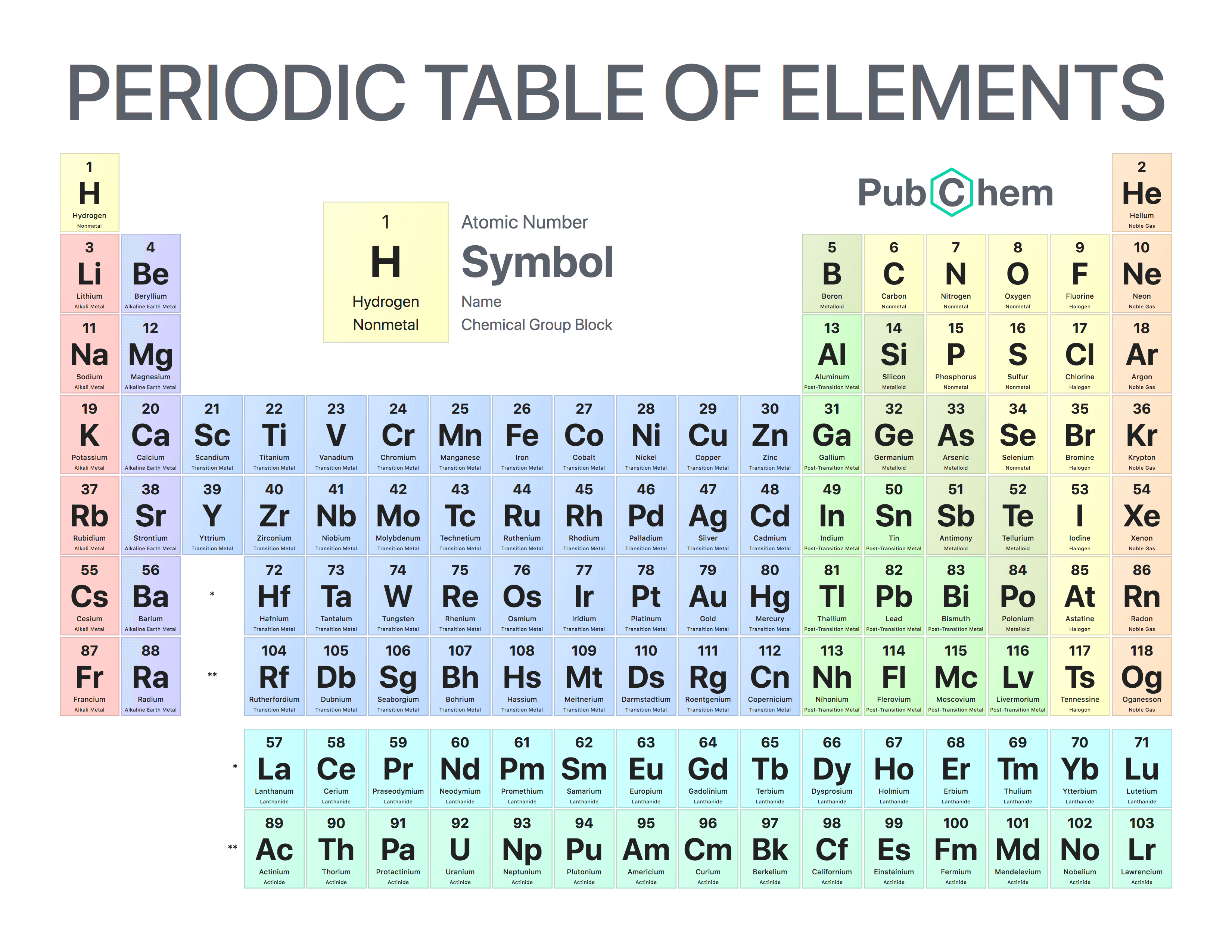 Periodic Table Of Elements Pubchem In 2020 Periodic Table Of The Elements Periodic Table Periodic Table Art