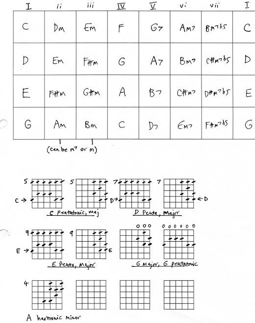 Guitar and lead guitar | music | Pinterest | Guitar chords ...