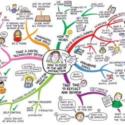 Mind map: how to focus in the age of distraction, by Mind Map Art