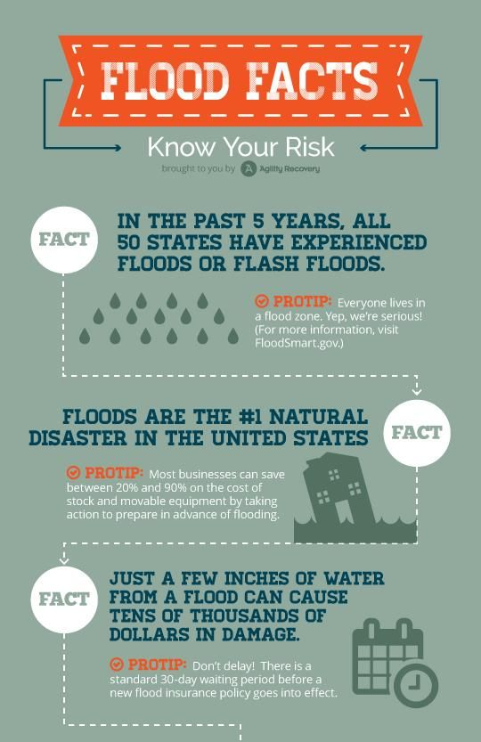 National Flood Week Agility Recovery Tiexchange Flood Facts Flood Insurance United States Facts