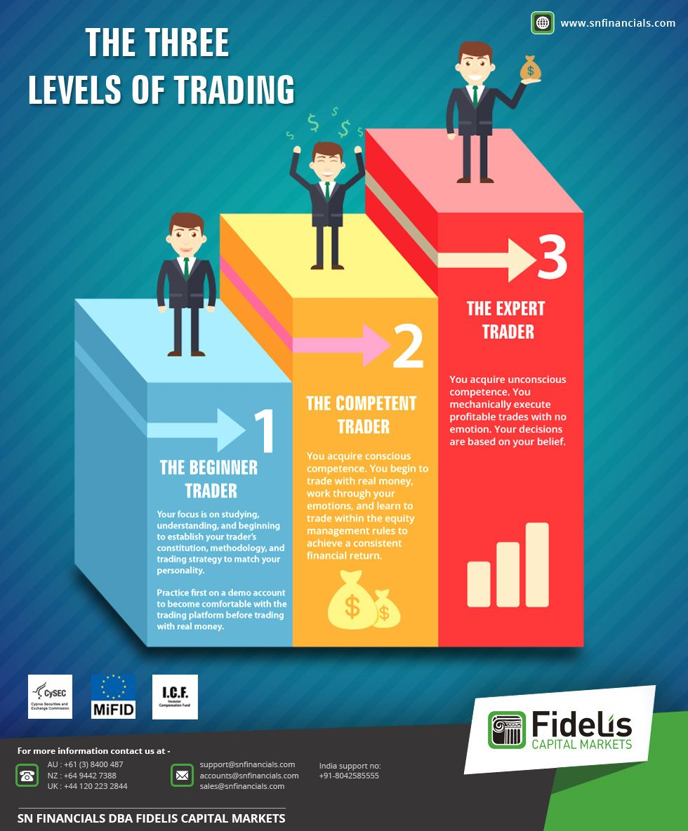 The Three Levels Of Trading The Beginner Trader The Competent