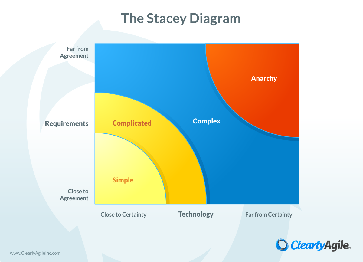 The Stacey Diagram Diagram Complicated Chart