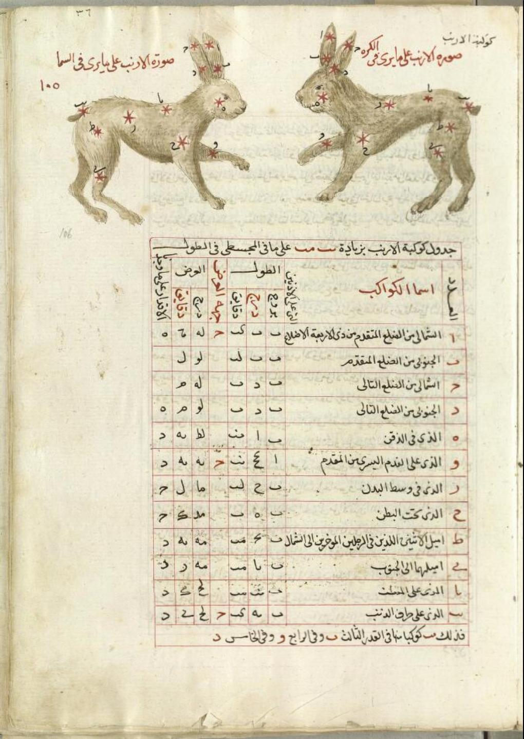 Title تصوير صور الكواكب Transcribed Title Taṣwir ṣuwar Al Kawakib Author ابو الحسين الصوفى Abu Al ḥusayn A Arab Culture Celestial Map Ptolemy I Soter