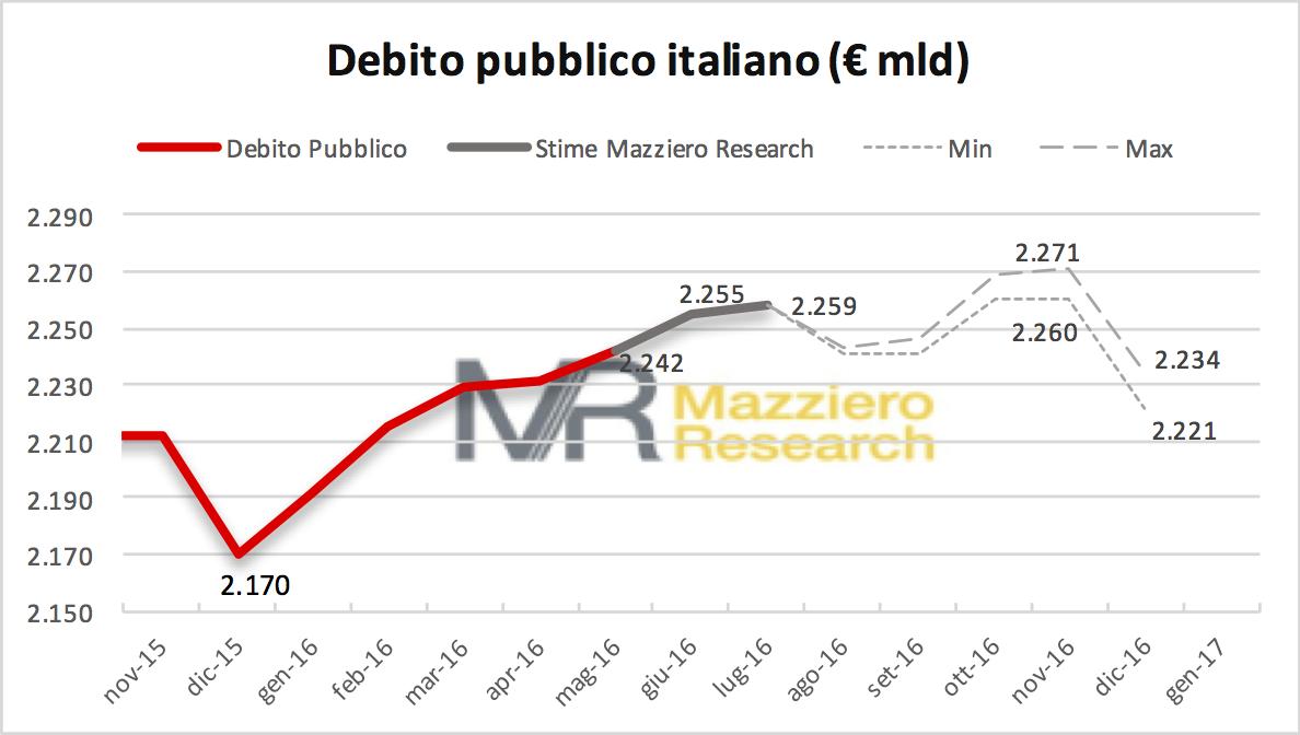 Debito pubblico: venerdì 12 agosto Banca d'Italia pubblicherà il debito a fine giugno, le stime Mazziero Research indicano un nuovo record a 2.255 miliardi; salità ulteriormente il mese prossimo a 2.259 miliardi, concludendo invece l'anno tra 2.221 e 2.234 miliardi.