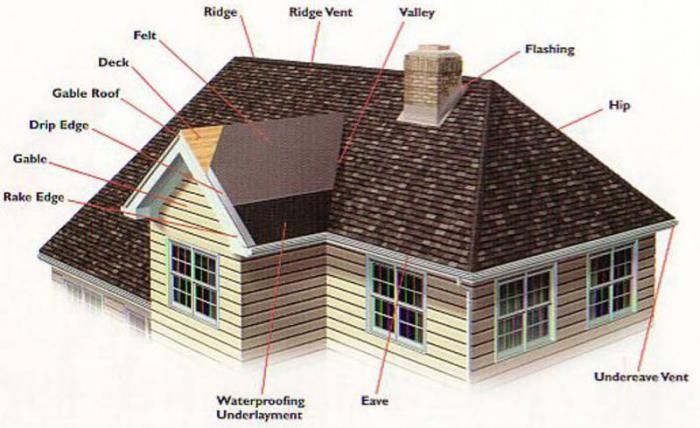 Names For The Parts Of A Roof Roof Repair Hip Roof Gable Roof