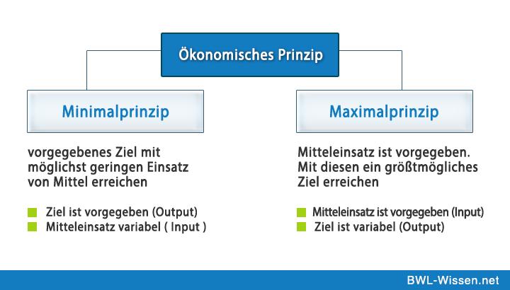Okonomisches Prinzip Definition Zusammenfassung Bwl Wissen Net Bwl Studium Weiterbildung Betriebswirtschaft