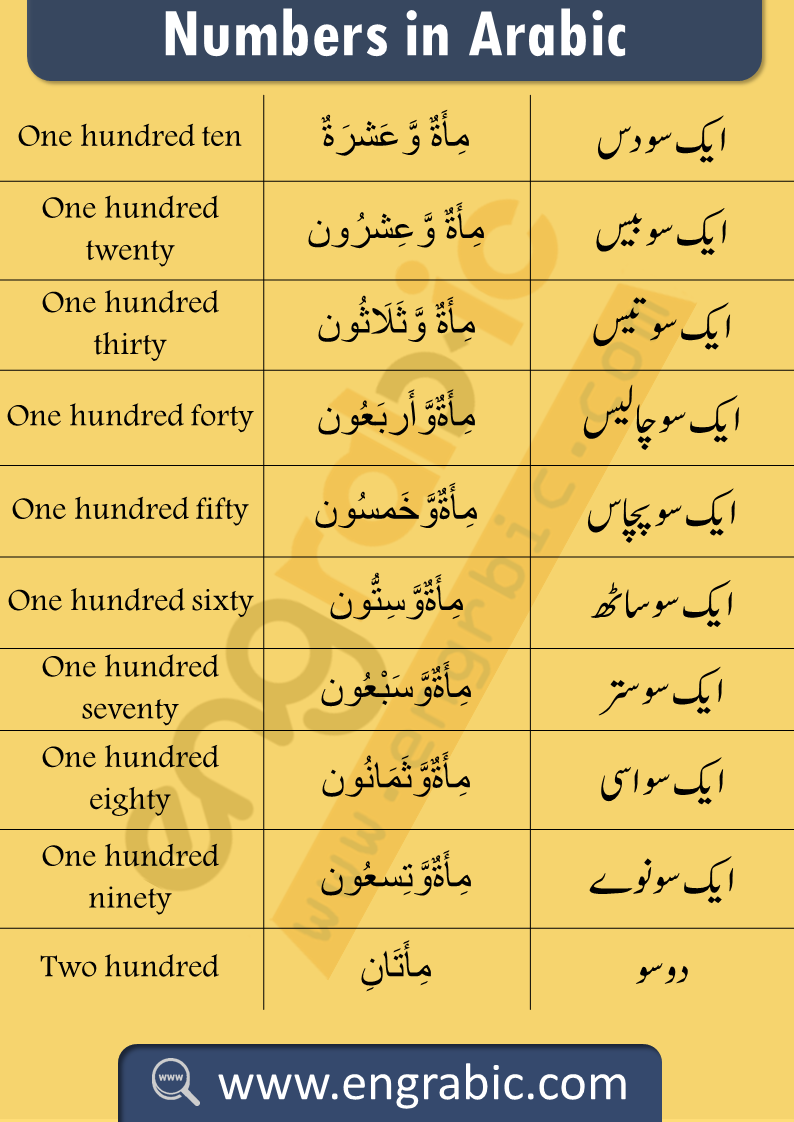 Arabic Counting 1 To 100 In English And Urdu Pdf Learning Arabic Learn Arabic Online Learn Arabic Language