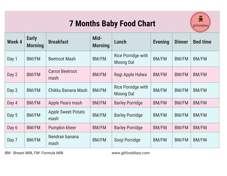 Indian Baby Food Chart for 7 Months Baby Baby food