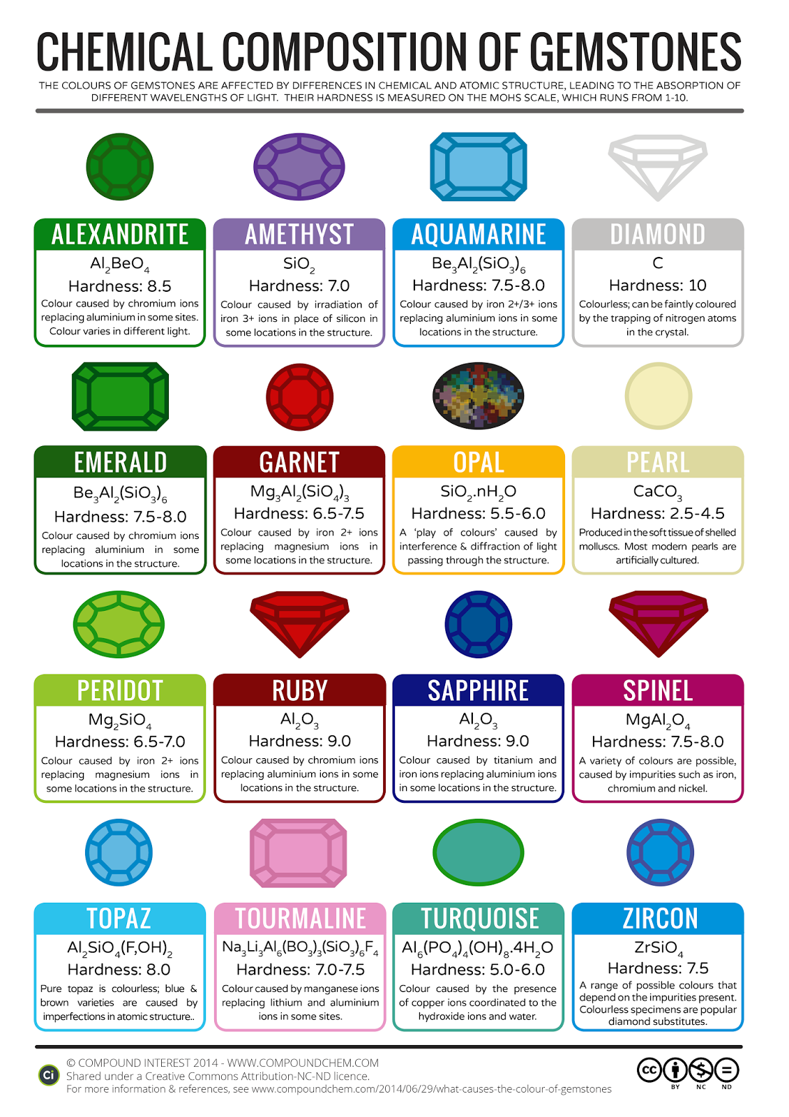 the chemical composition of various gemstones credit