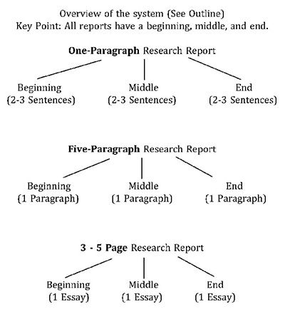 check out createbetterwriters com how to teach the five how to teach the five paragraph essay is a step by step plan for the five paragraph essay show your students a simple outline to help master the essay