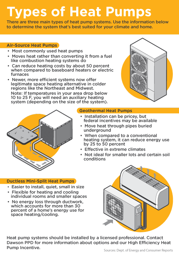 Dawson Public Power District Types Of Heat Pumps I 2020