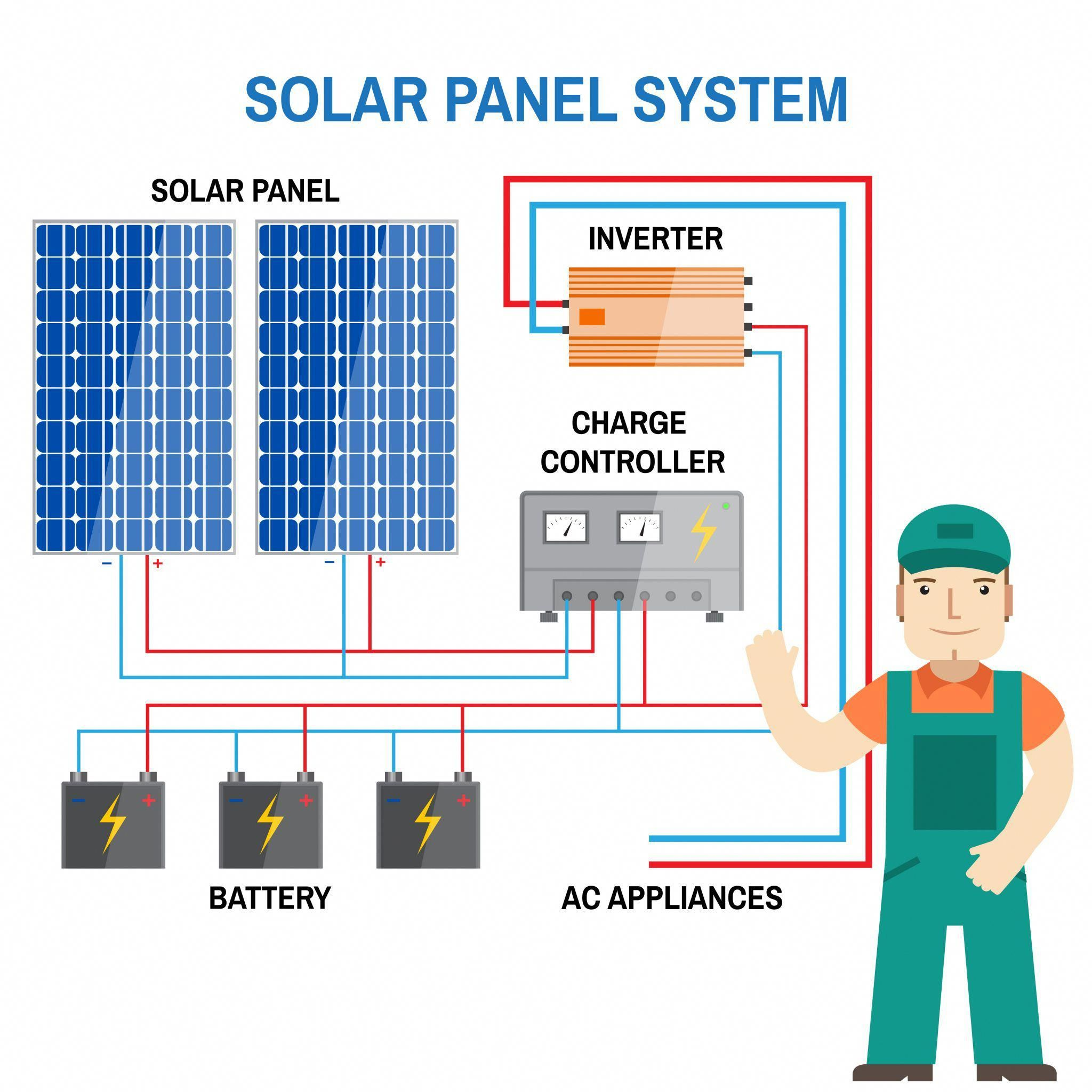 The Most Important Components Of A Solar Pv System Grid Tied Solar System And Off Grid Solar System Power From Solar Pv Systems Solar Panels Off Grid Solar