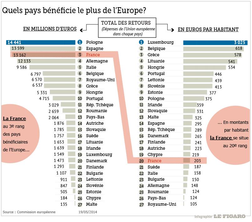 Quel pays bénéficie le plus de l'Europe ?