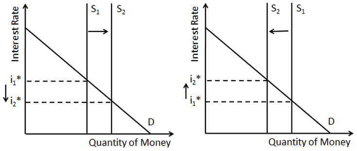 How Money Supply And Demand Determine Nominal Interest Rates Interest Rates Money Interesting Things